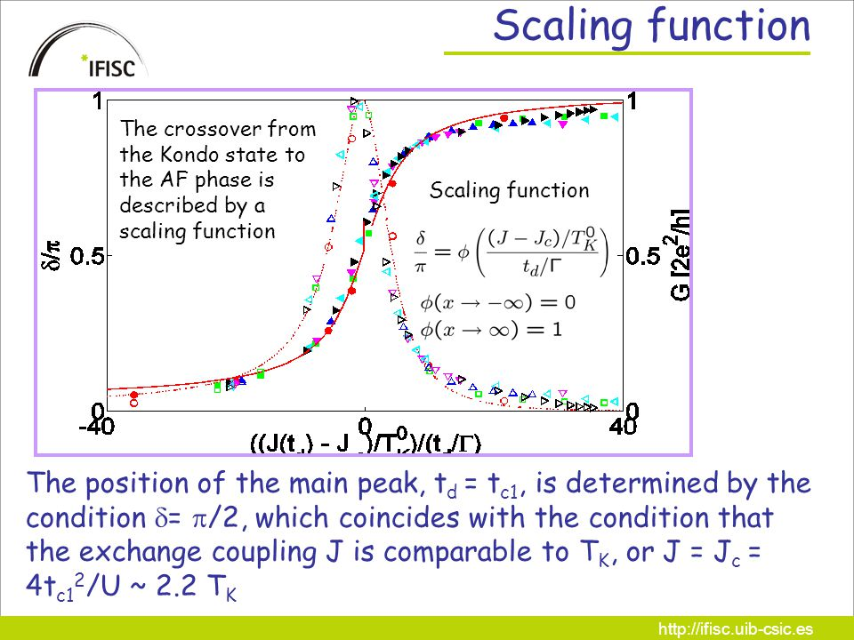 http://ifisc.uib-csic.es Scaling function The position of the main peak, t d = t c1, is determined by the condition  =  /2, which coincides with the condition that the exchange coupling J is comparable to T K, or J = J c = 4t c1 2 /U ~ 2.2 T K The crossover from the Kondo state to the AF phase is described by a scaling function Scaling function
