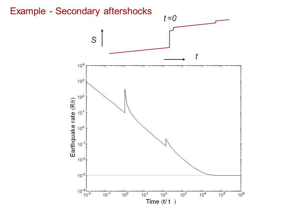 Example - Secondary aftershocks t S t =0