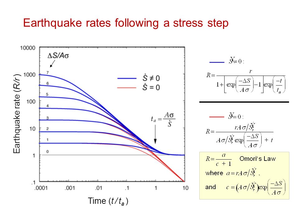 Earthquake rates following a stress step Earthquake rate (R/r ) Time (t / t a )