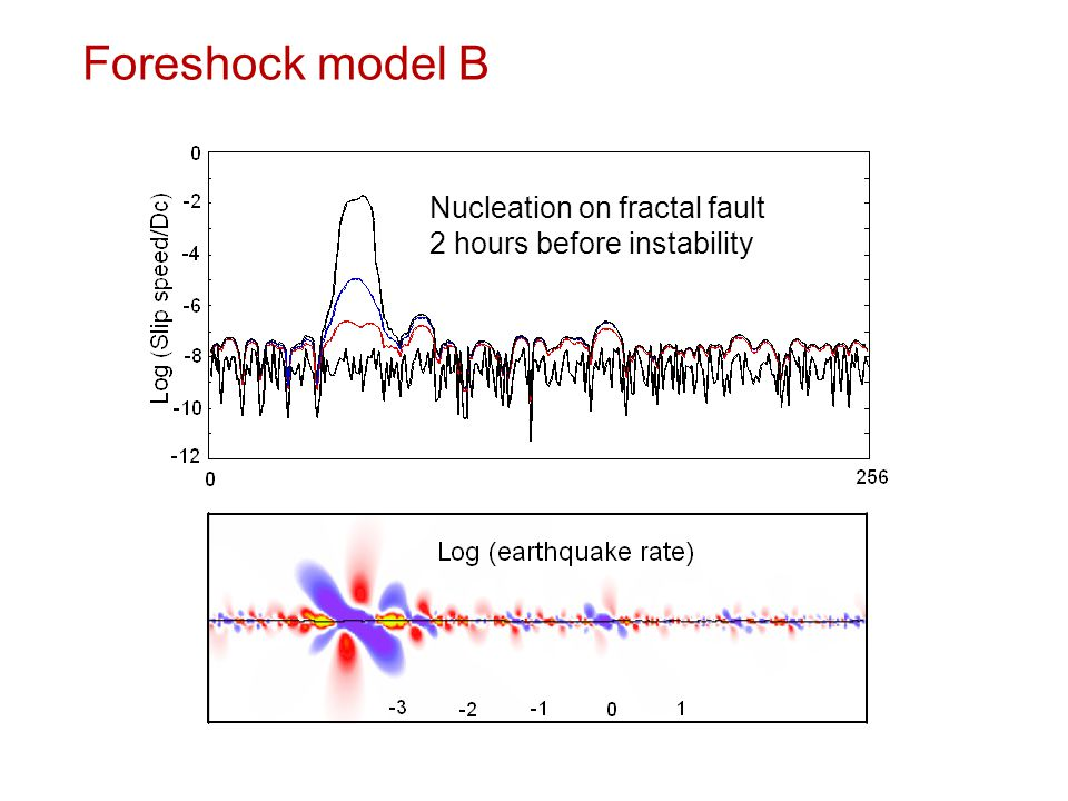 Foreshock model B Nucleation on fractal fault 2 hours before instability
