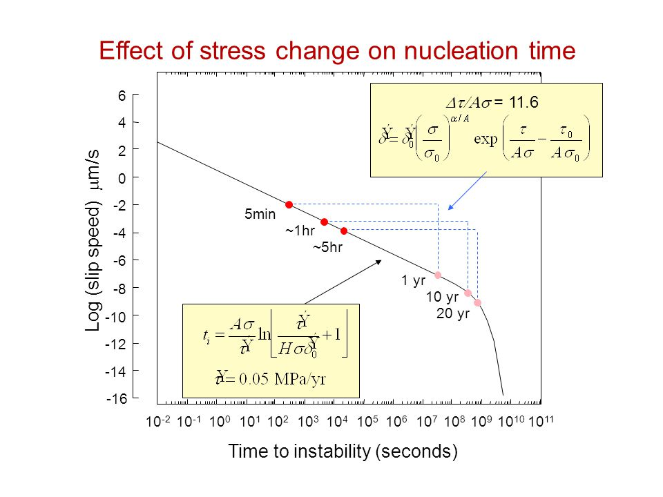 Method to obtain stress time series from earthquake rates STEPS 1) Select region and magnitude threshold 2) Obtain time series for  : 4) Solve evolution equation for Coulomb stress S.