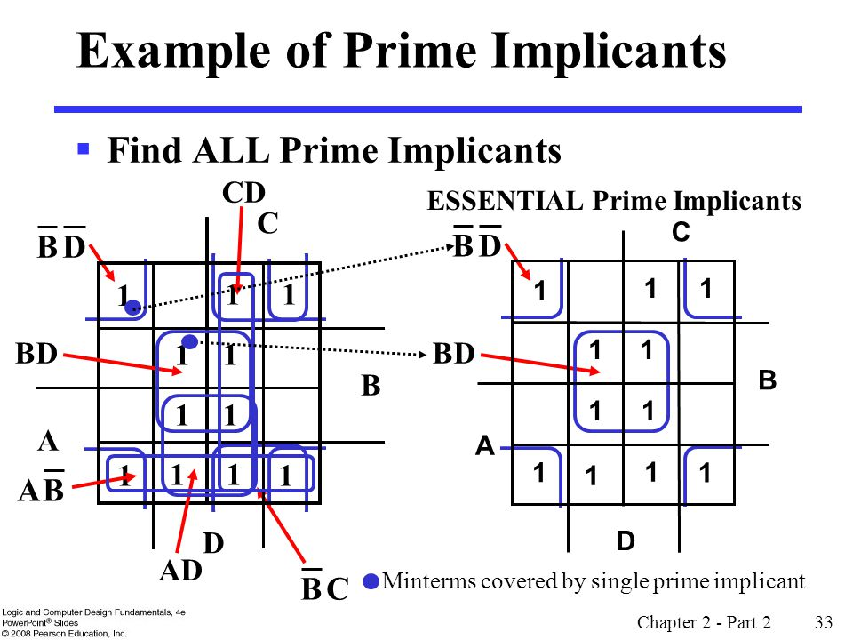 Chapter 2 - Part 2 33 DB CB 11 1 1 11 B D A 11 11 1 Example of Prime Implicants  Find ALL Prime Implicants ESSENTIAL Prime Implicants C BD CD BD Minterms covered by single prime implicant DB 1 1 1 1 1 1 B C D A 11 11 1 AD BA