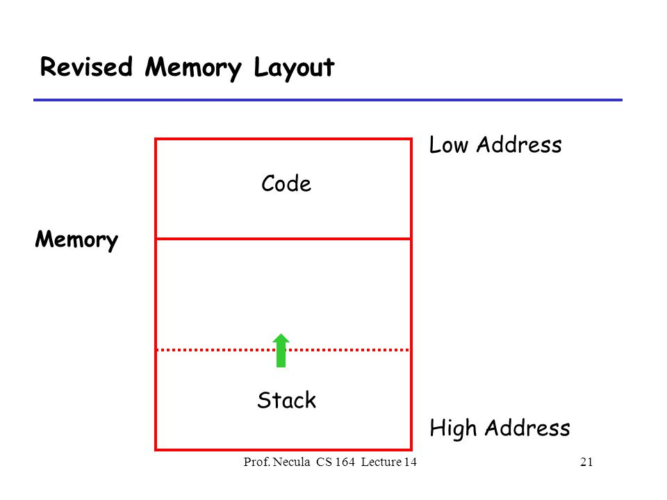 Prof. Necula CS 164 Lecture 1421 Revised Memory Layout Low Address High Address Memory Code Stack