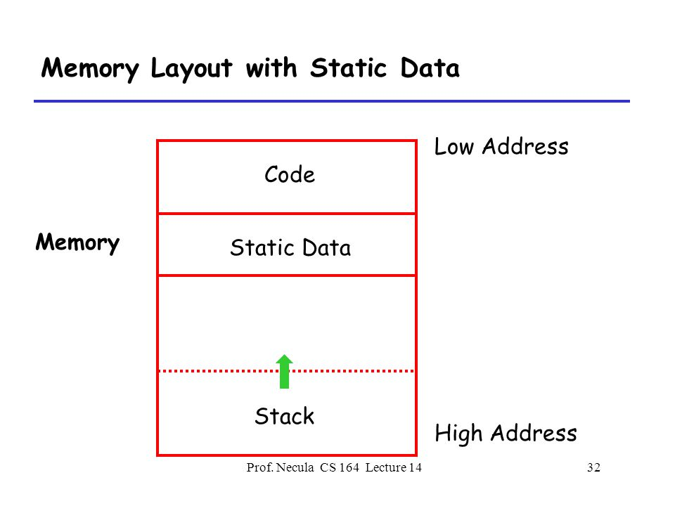 Prof. Necula CS 164 Lecture 1432 Memory Layout with Static Data Low Address High Address Memory Code Stack Static Data