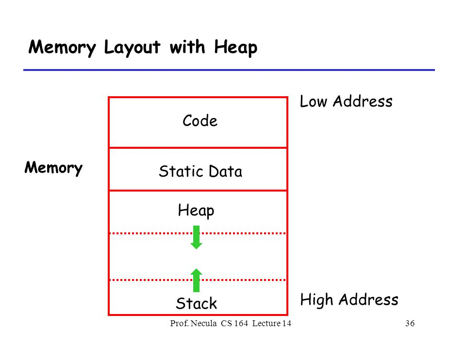 Prof. Necula CS 164 Lecture 1436 Memory Layout with Heap Low Address High Address Memory Code Heap Static Data Stack
