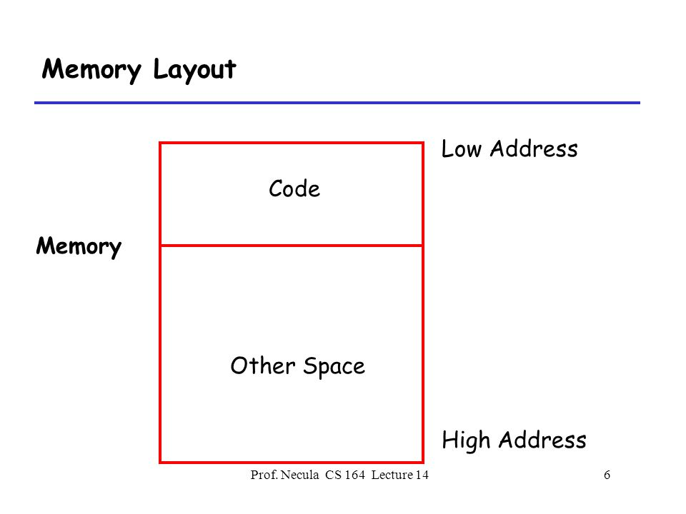 Prof. Necula CS 164 Lecture 146 Memory Layout Low Address High Address Memory Code Other Space