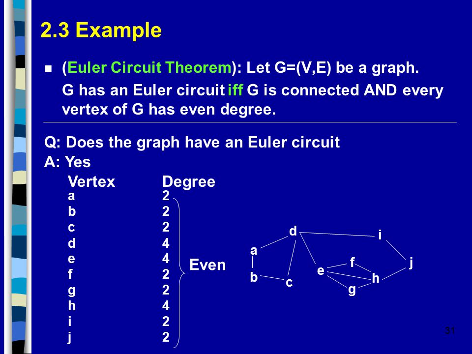 31 2.3 Example n (Euler Circuit Theorem): Let G=(V,E) be a graph. G has an Euler circuit iff G is connected AND every vertex of G has even degree. Q: