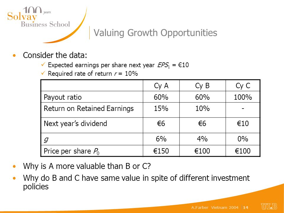 A.Farber Vietnam 2004 | 14 Valuing Growth Opportunities Consider the data: Expected earnings per share next year EPS 1 = €10 Required rate of return r