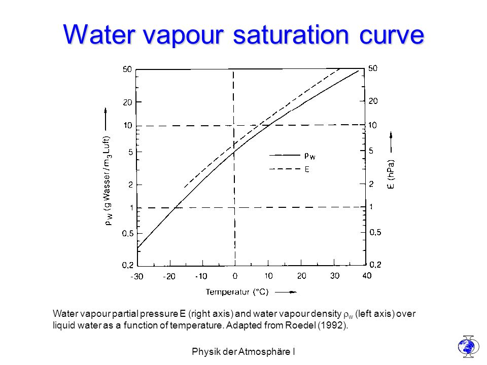 Physik der Atmosphäre I Water vapour saturation curve Water vapour partial pressure E (right axis) and water vapour density  w (left axis) over liquid water as a function of temperature.