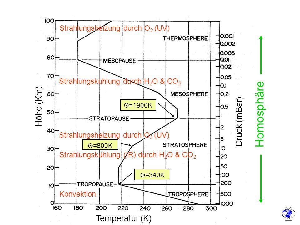 Physik der Atmosphäre I Homosphäre Konvektion Strahlungsheizung durch O 3 (UV) Strahlungskühlung durch H 2 O & CO 2 Strahlungsheizung durch O 2 (UV) Strahlungskühlung (IR) durch H 2 O & CO 2 Temperatur (K) Höhe (Km) Druck (mBar)  =340K  =800K  =1900K