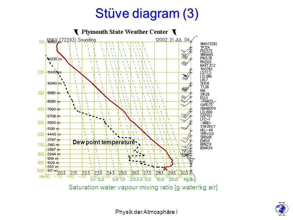 Physik der Atmosphäre I Stüve diagram (3) Saturation water vapour mixing ratio [g water/kg air] Dew point temperature