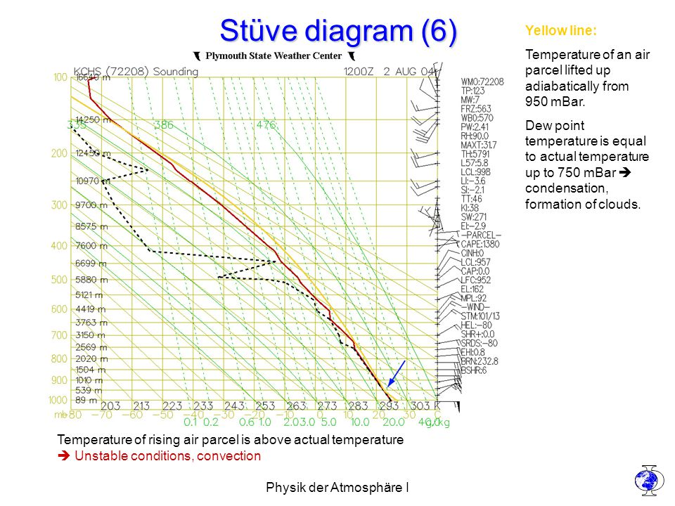 Physik der Atmosphäre I Stüve diagram (6) Yellow line: Temperature of an air parcel lifted up adiabatically from 950 mBar.