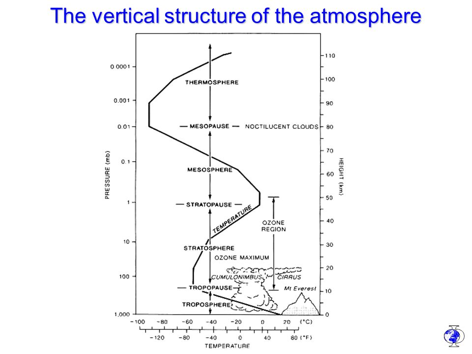 Physik der Atmosphäre I How to determine the tropospheric temperature profile 1.Atmosphere is heated by the Earth's surface 2.Cooling/heating rates of the air by emission/absorption of radiation are much smaller than typical transport times 3.