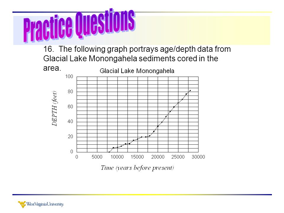 16. The following graph portrays age/depth data from Glacial Lake Monongahela sediments cored in the area.
