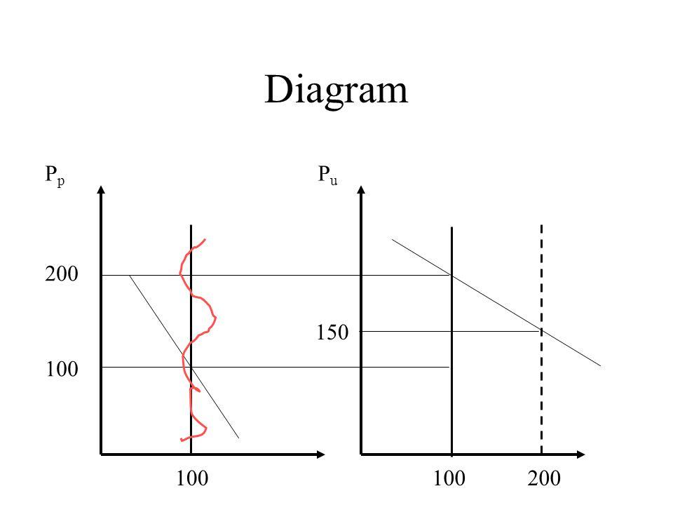 Diagram 200 100 PpPp PuPu 200 150