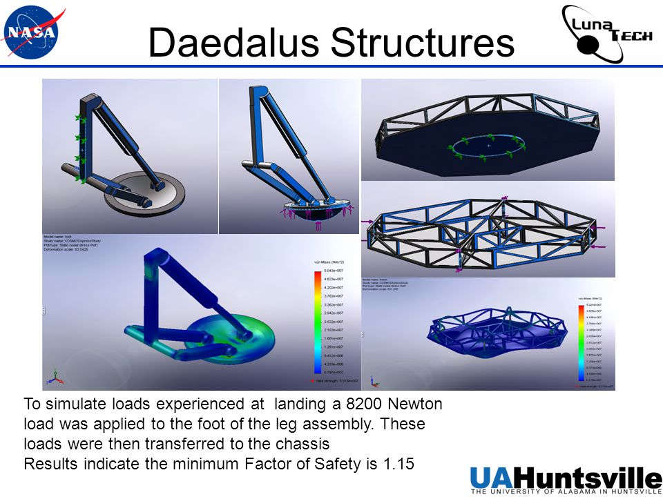 Daedalus Structures To simulate loads experienced at landing a 8200 Newton load was applied to the foot of the leg assembly.