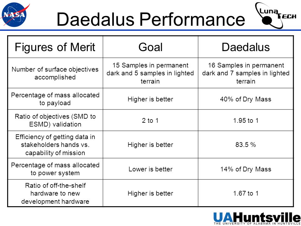 Daedalus Performance Figures of MeritGoalDaedalus Number of surface objectives accomplished 15 Samples in permanent dark and 5 samples in lighted terrain 16 Samples in permanent dark and 7 samples in lighted terrain Percentage of mass allocated to payload Higher is better40% of Dry Mass Ratio of objectives (SMD to ESMD) validation 2 to 11.95 to 1 Efficiency of getting data in stakeholders hands vs.