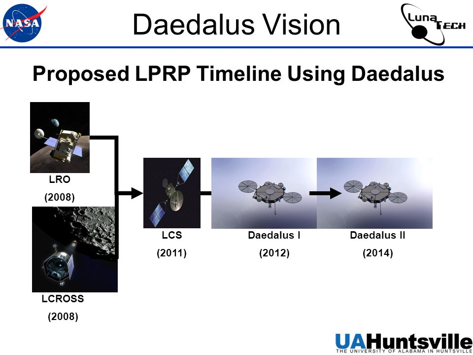 Daedalus Vision Proposed LPRP Timeline Using Daedalus LCS (2011) LCROSS (2008) LRO (2008) Daedalus I (2012) Daedalus II (2014)