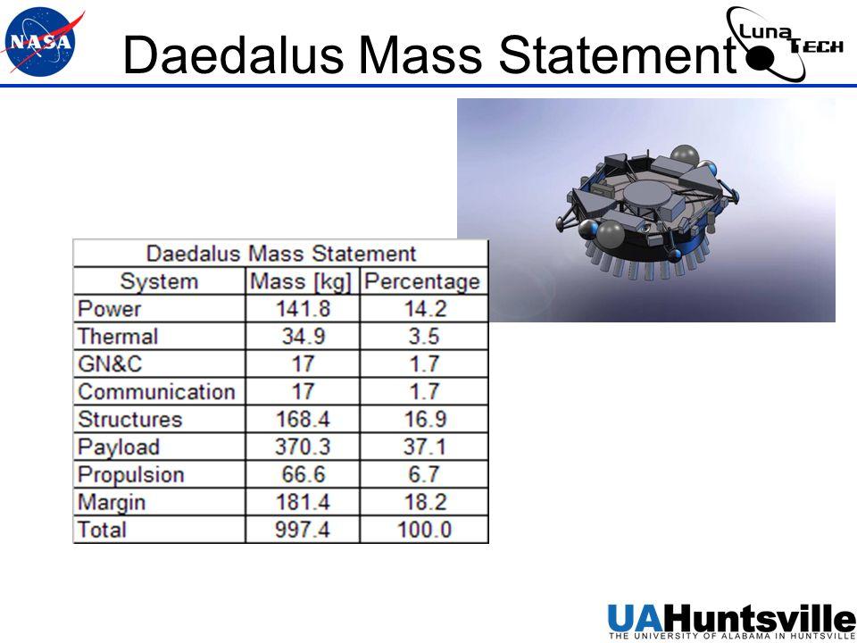 Daedalus Mass Statement