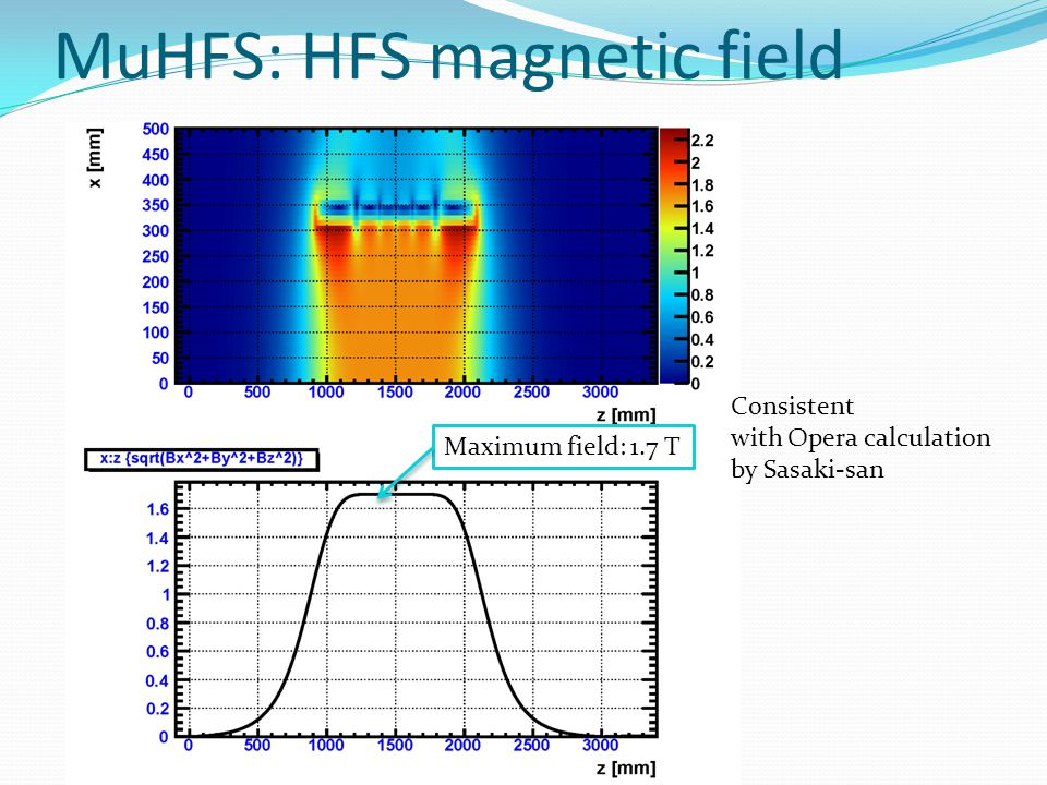 MuHFS: HFS magnetic field hq3 end: 0.005 tesla Magnetic field on beam axis Magnetic field map on x-z plane HFS center: 4500 mm hq1hq2 hq3hb2