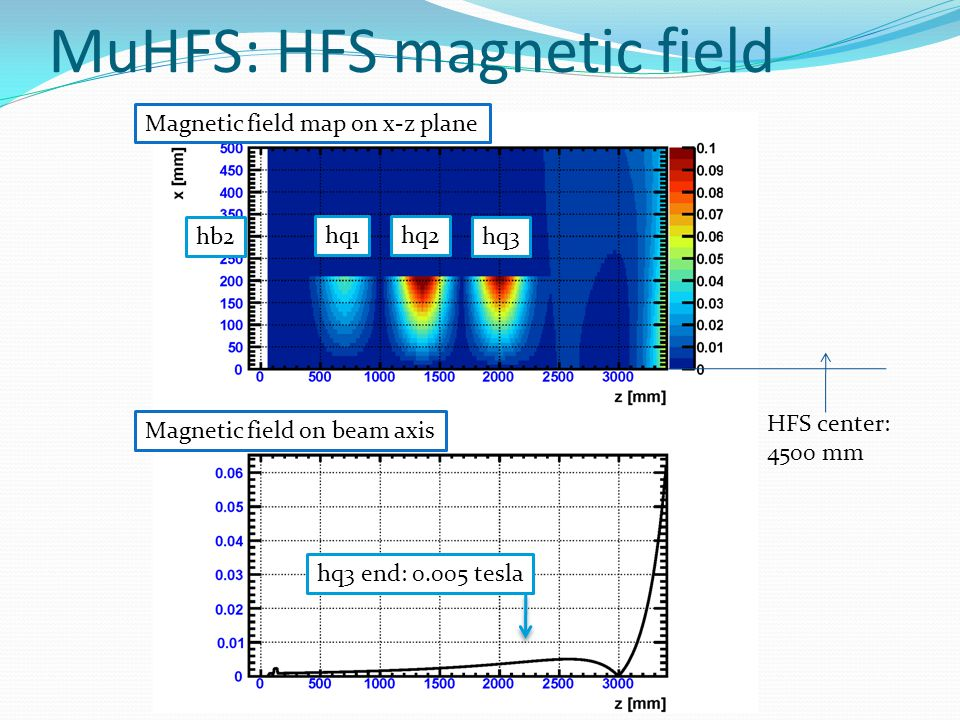 MuHFS: HFS leakage field effect @ hq3 end w/o HFS magnet w/ HFS magnet HFS leakage field does not seriously affect beam profile.