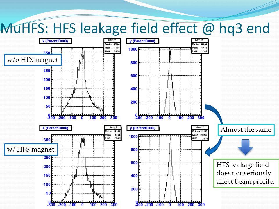 MuHFS: HFS leakage field effect @ hq3 end w/o HFS magnet w/ HFS magnet HFS leakage field does not seriously affect beam profile.