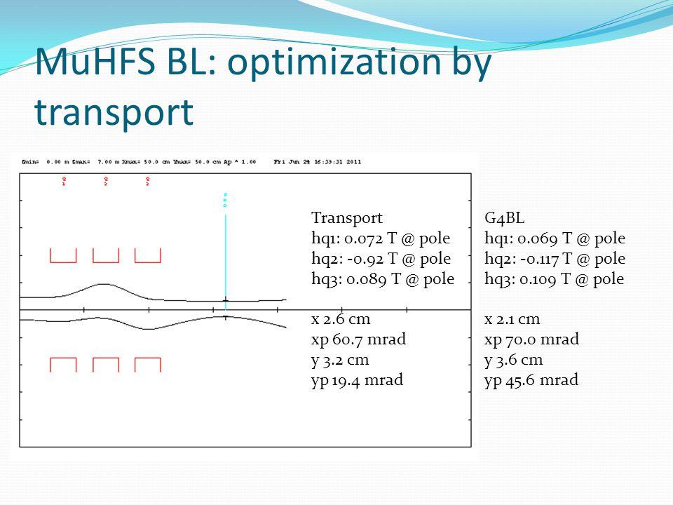 MuHFS BL: optimization by transport Transport hq1: 0.072 T @ pole hq2: -0.92 T @ pole hq3: 0.089 T @ pole x 2.6 cm xp 60.7 mrad y 3.2 cm yp 19.4 mrad G4BL hq1: 0.069 T @ pole hq2: -0.117 T @ pole hq3: 0.109 T @ pole x 2.1 cm xp 70.0 mrad y 3.6 cm yp 45.6 mrad