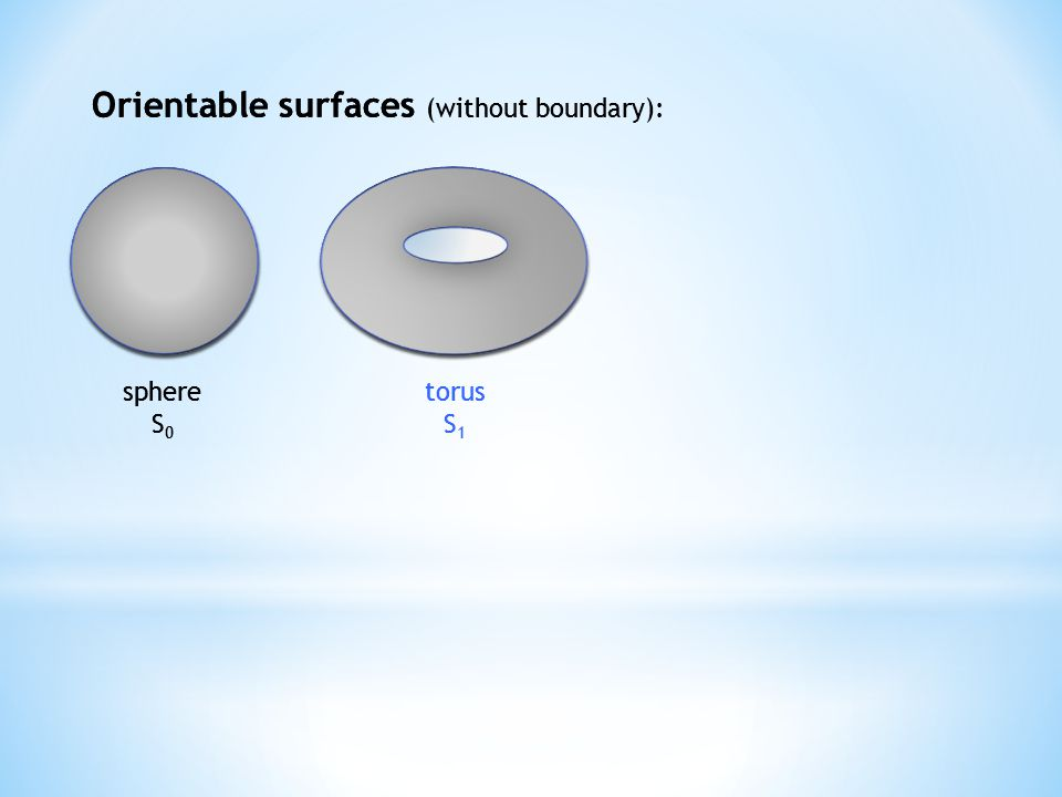 Orientable surfaces (without boundary): sphere S 0 torus S 1 Orientable surfaces (without boundary): sphere S 0 torus S 1