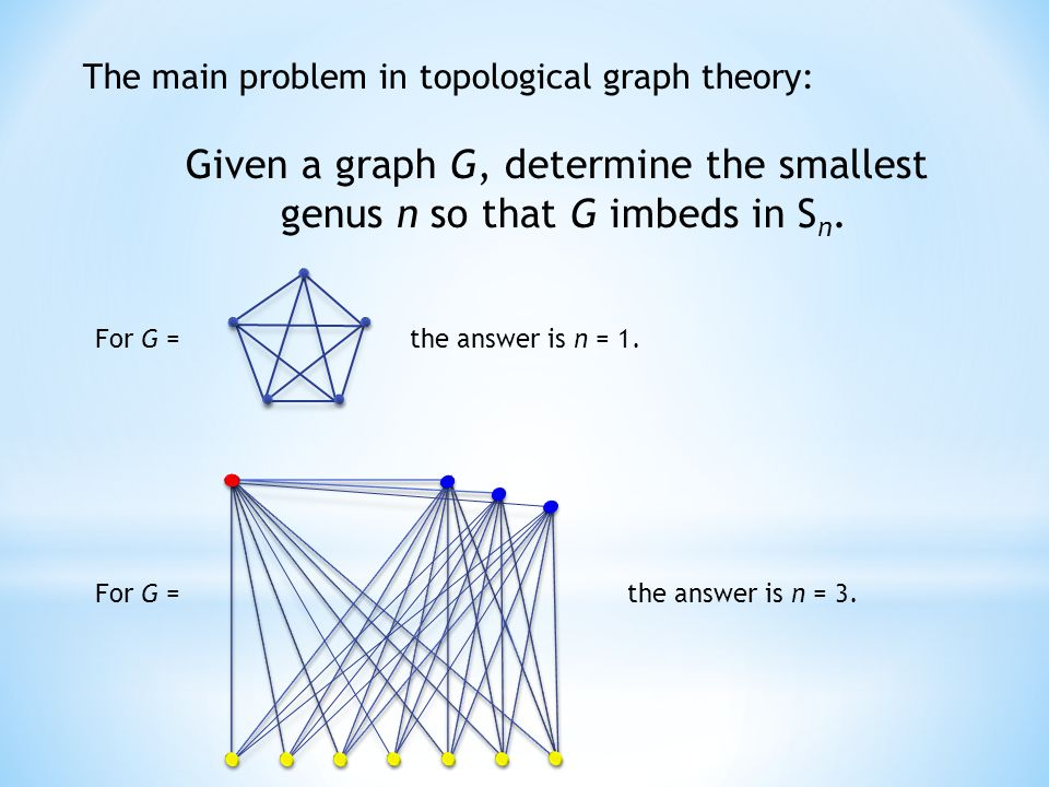 The main problem in topological graph theory: Given a graph G, determine the smallest genus n so that G imbeds in S n. For G =the answer is n = 1. For