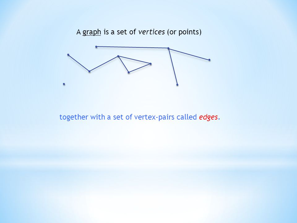 A graph is a set of vertices (or points) together with a set of vertex-pairs called edges.
