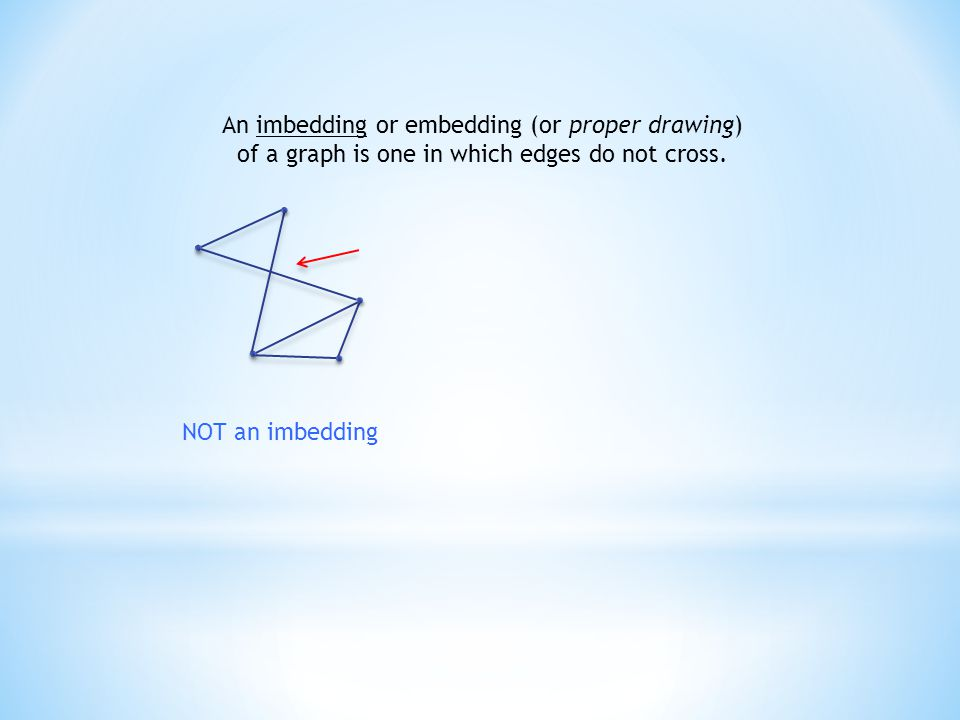 An imbedding or embedding (or proper drawing) of a graph is one in which edges do not cross. NOT an imbedding