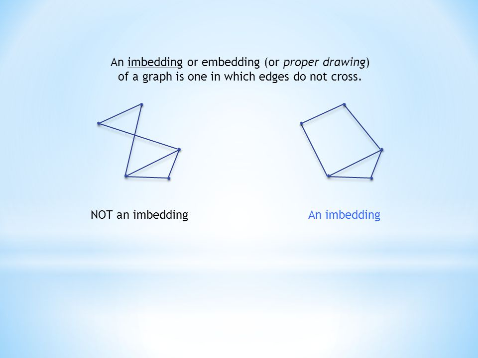 An imbedding or embedding (or proper drawing) of a graph is one in which edges do not cross. NOT an imbeddingAn imbedding