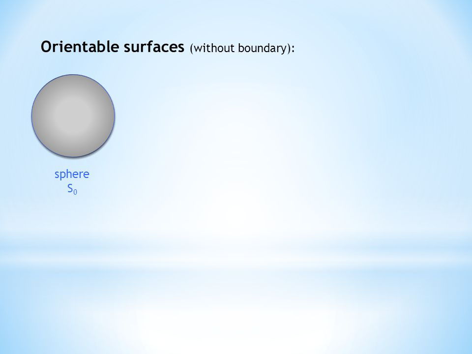 Orientable surfaces (without boundary): sphere S 0