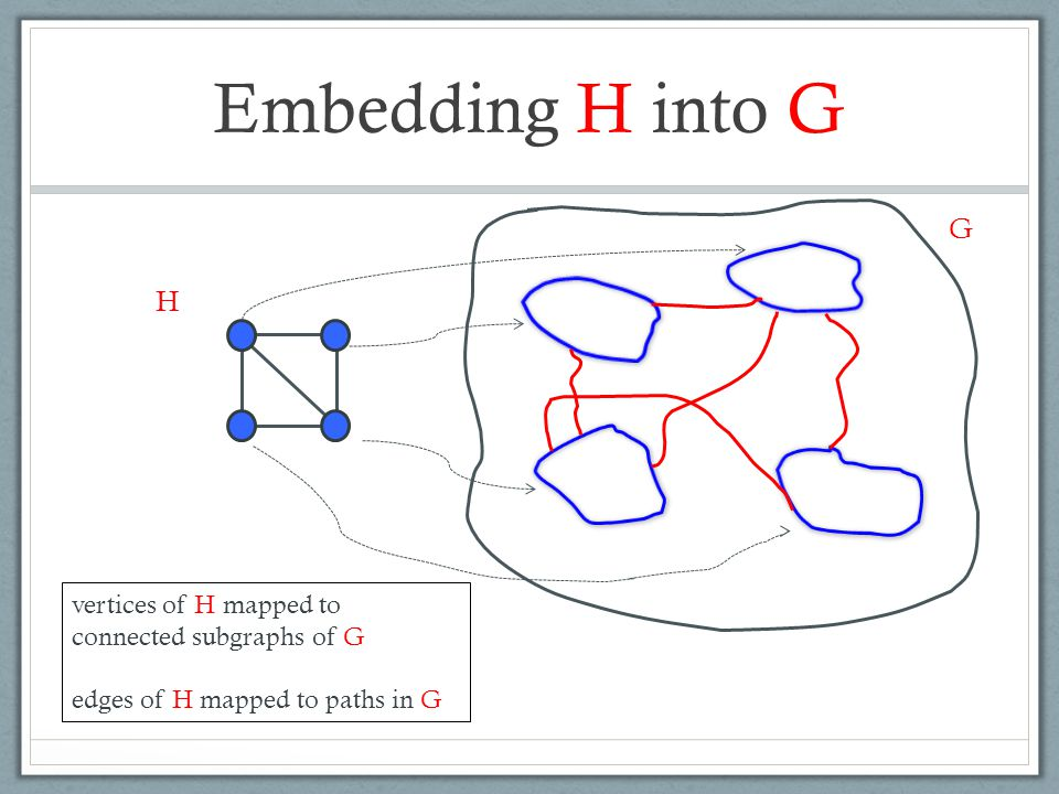 Embedding H into G H G vertices of H mapped to connected subgraphs of G edges of H mapped to paths in G
