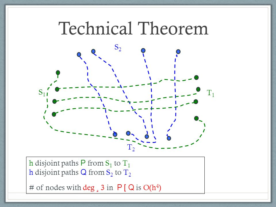Technical Theorem S1S1 T1T1 S2S2 T2T2 h disjoint paths P from S 1 to T 1 h disjoint paths Q from S 2 to T 2 # of nodes with deg ¸ 3 in P [ Q is O(h 4 )