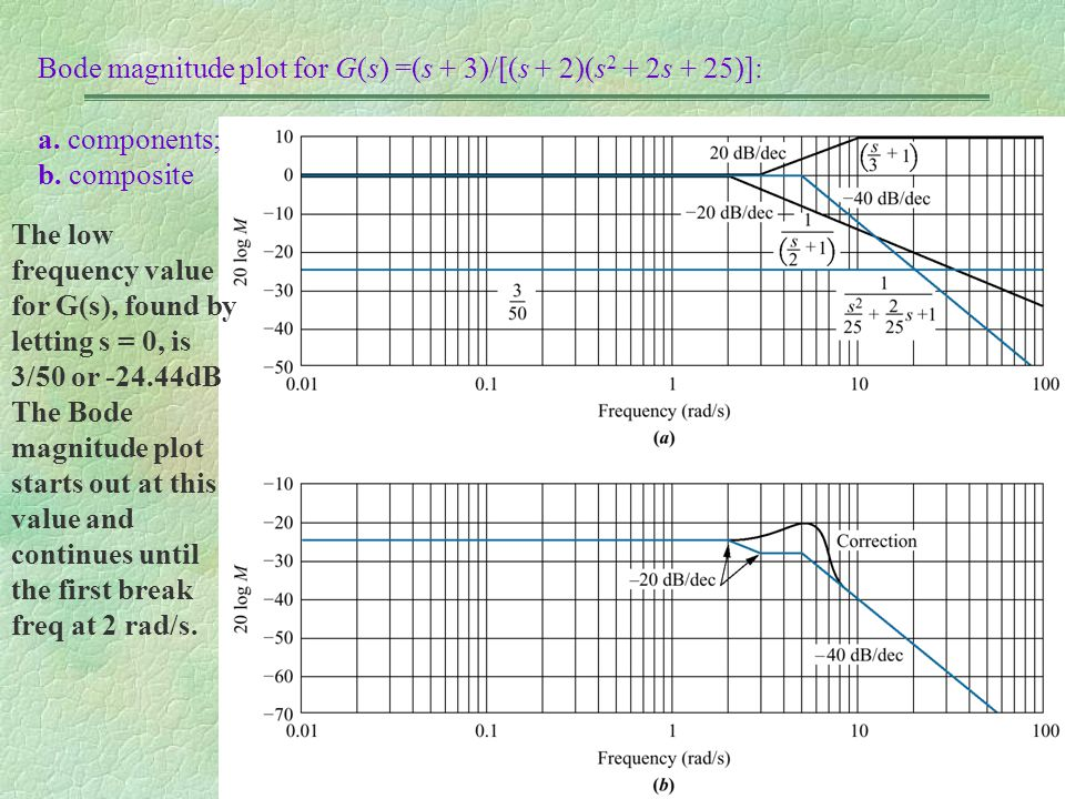 Bode magnitude plot for G(s) =(s + 3)/[(s + 2)(s 2 + 2s + 25)]: a. components; b. composite The low frequency value for G(s), found by letting s = 0,