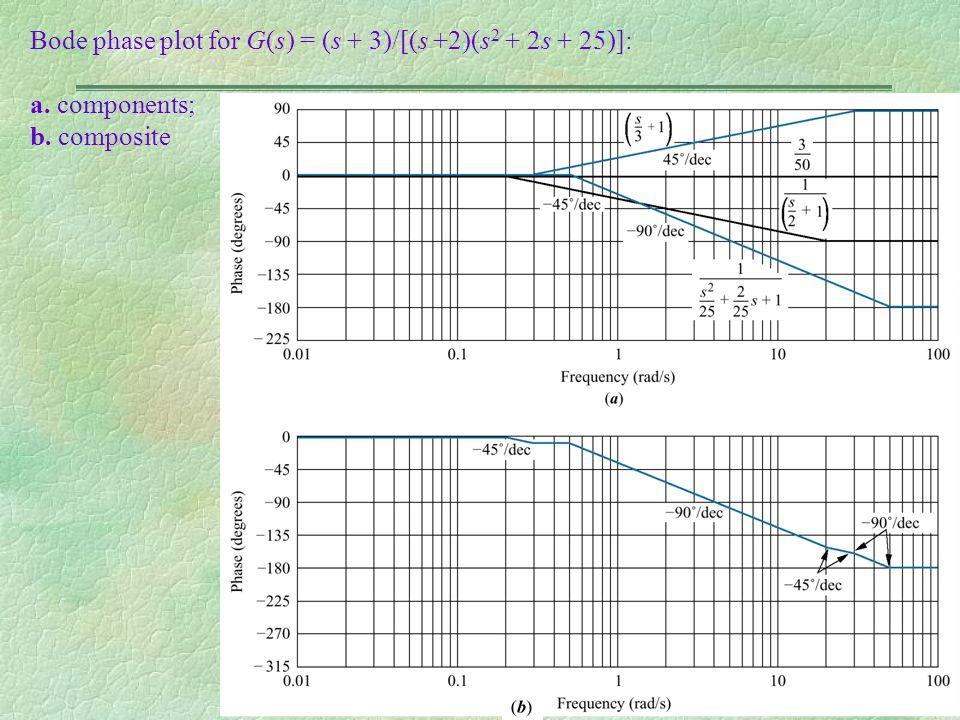 Bode phase plot for G(s) = (s + 3)/[(s +2)(s 2 + 2s + 25)]: a. components; b. composite