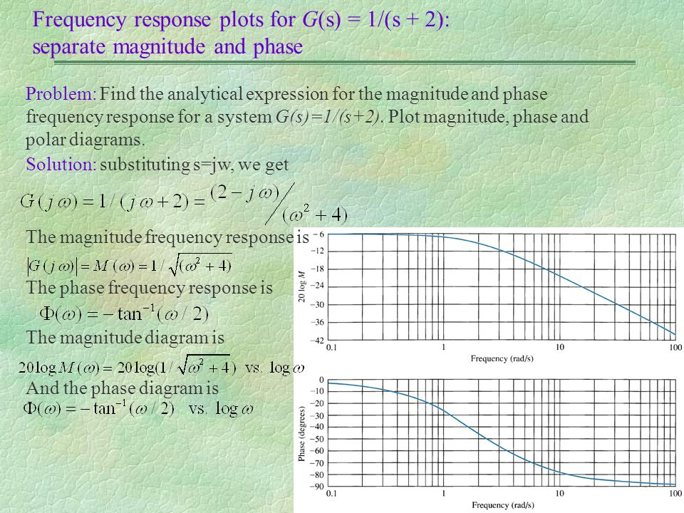 Frequency response plots for G(s) = 1/(s + 2): separate magnitude and phase Problem: Find the analytical expression for the magnitude and phase freque