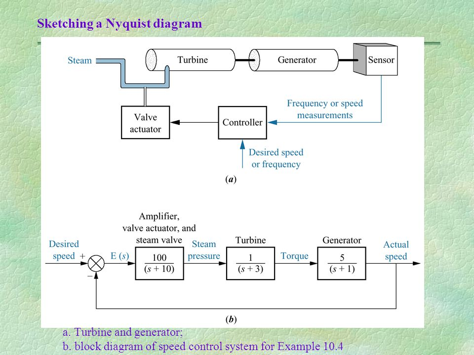 a. Turbine and generator; b. block diagram of speed control system for Example 10.4 Sketching a Nyquist diagram