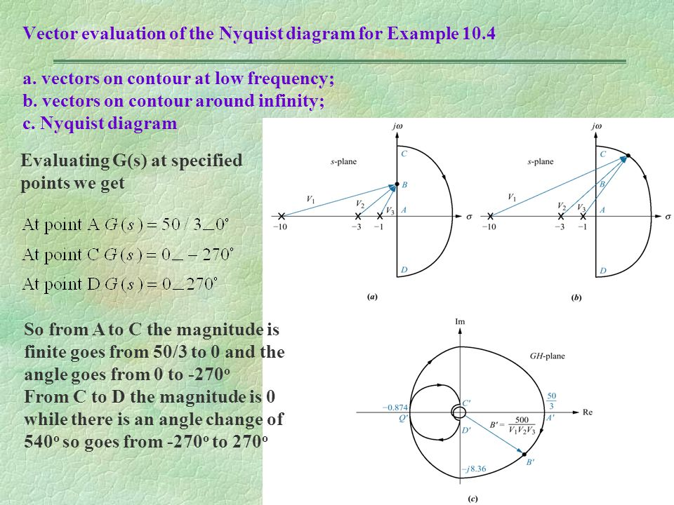 Vector evaluation of the Nyquist diagram for Example 10.4 a. vectors on contour at low frequency; b. vectors on contour around infinity; c. Nyquist di