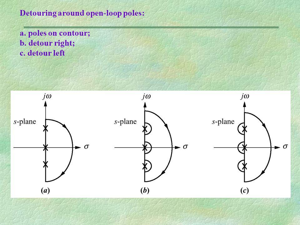 Detouring around open-loop poles: a. poles on contour; b. detour right; c. detour left