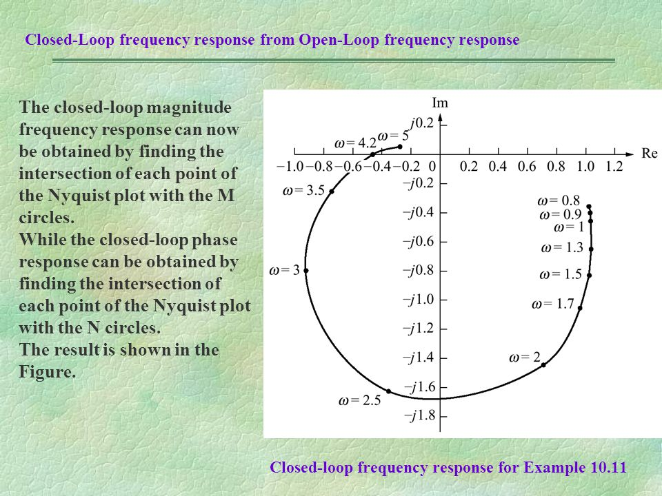 Closed-loop frequency response for Example 10.11 Closed-Loop frequency response from Open-Loop frequency response The closed-loop magnitude frequency