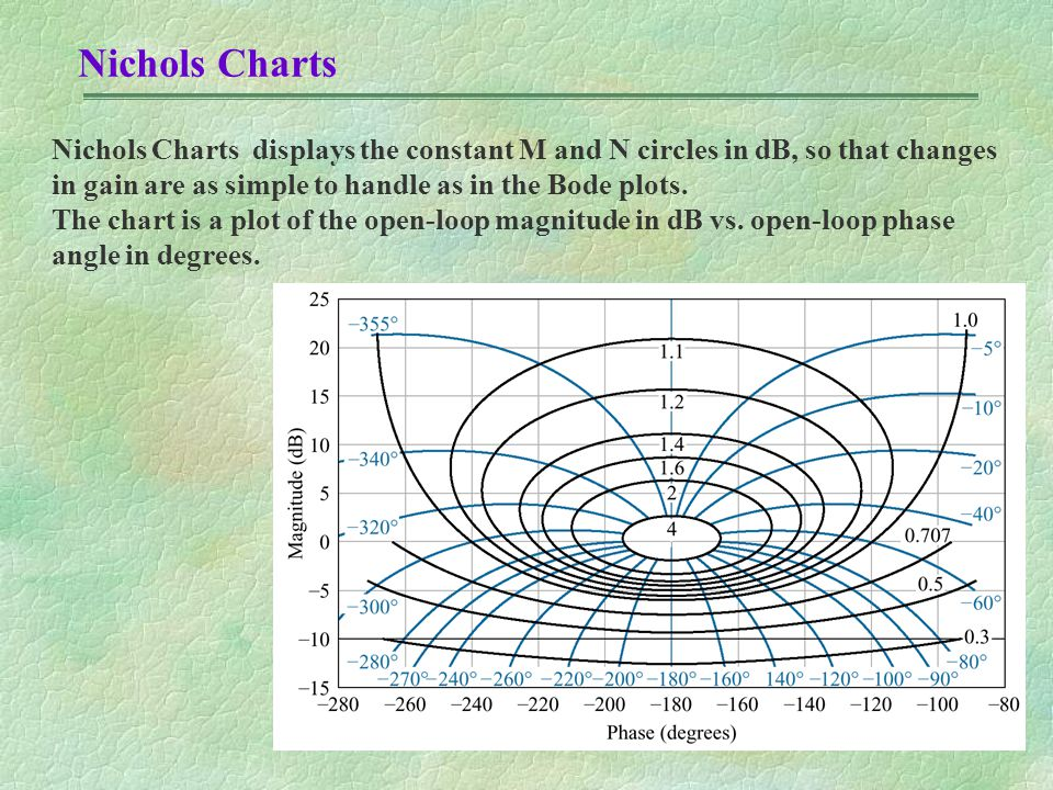 Nichols Charts Nichols Charts displays the constant M and N circles in dB, so that changes in gain are as simple to handle as in the Bode plots. The c