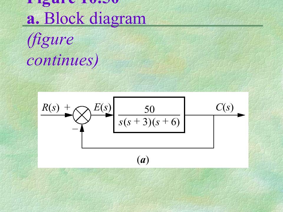 Figure 10.50 a. Block diagram (figure continues)
