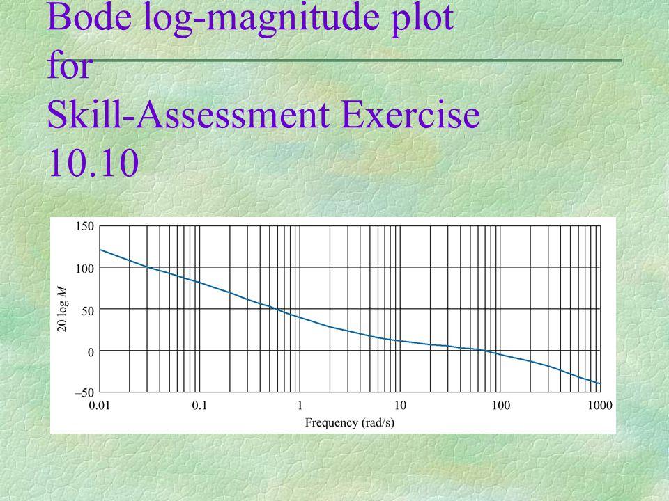 Figure 10.53 Bode log-magnitude plot for Skill-Assessment Exercise 10.10