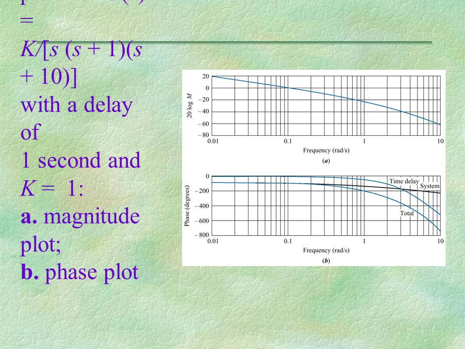Figure 10.55 Frequency response plots for G(s) = K/[s (s + 1)(s + 10)] with a delay of 1 second and K = 1: a. magnitude plot; b. phase plot