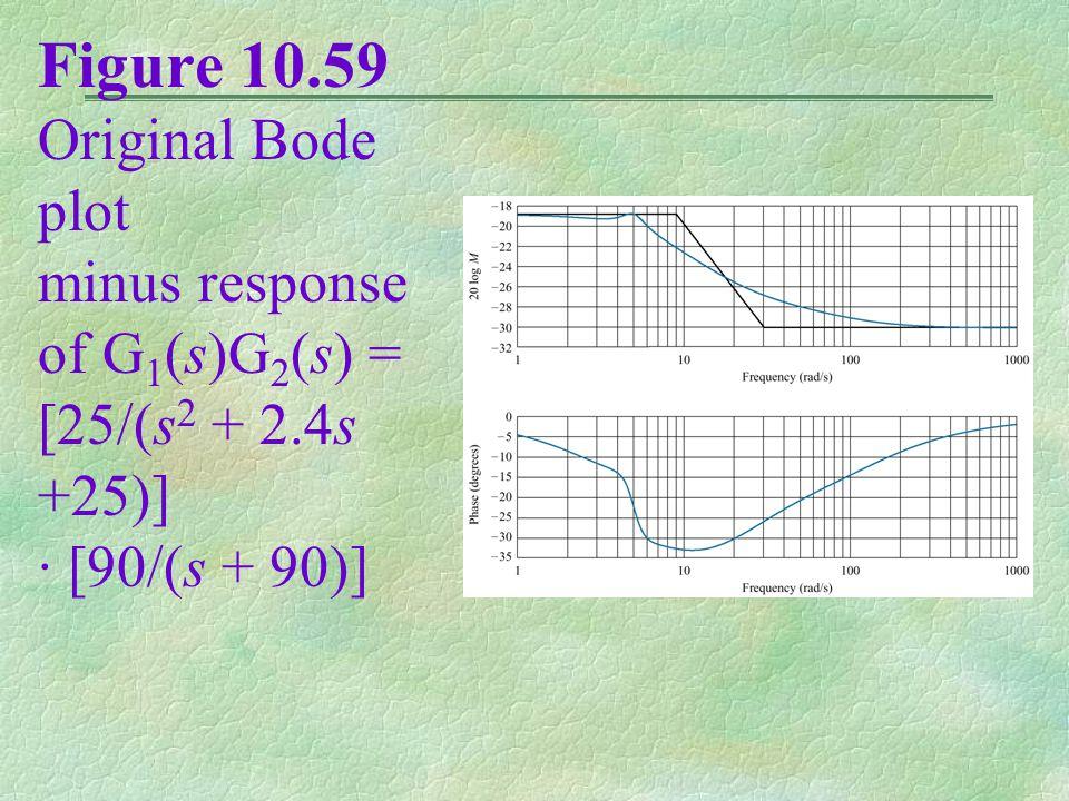 Figure 10.59 Original Bode plot minus response of G 1 (s)G 2 (s) = [25/(s 2 + 2.4s +25)] · [90/(s + 90)]