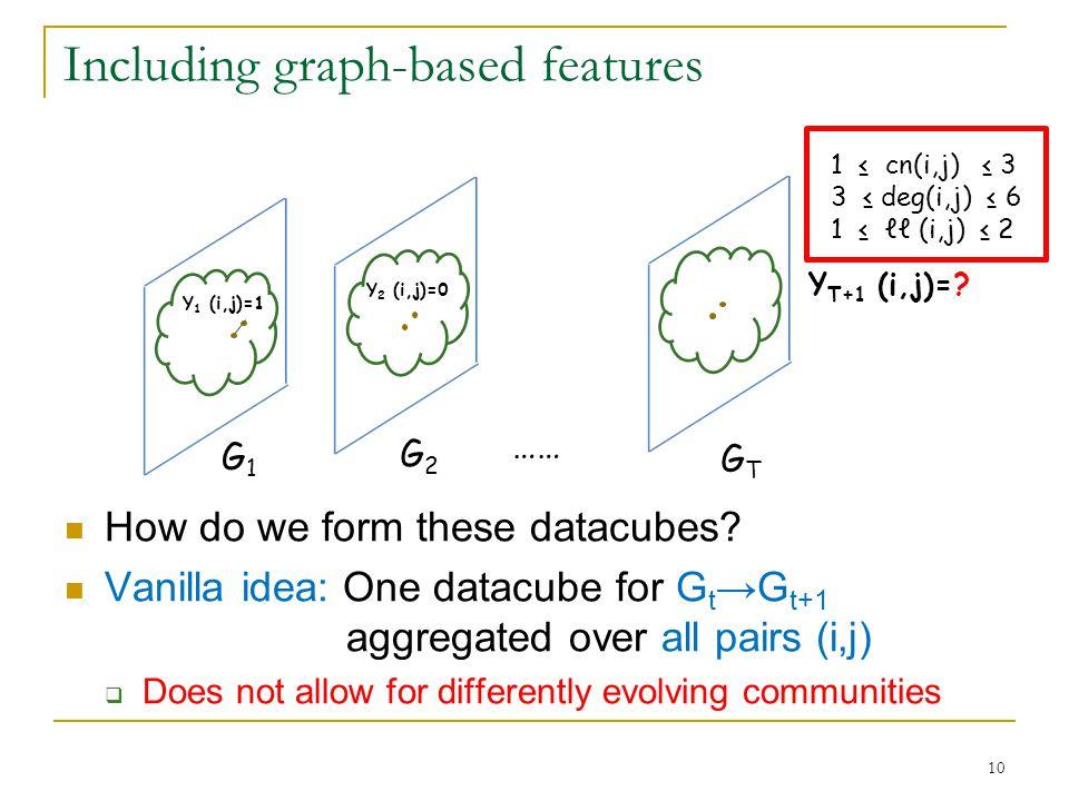 G1G1 G2G2 GTGT …… Y 1 (i,j)=1 Y 2 (i,j)=0 Y T+1 (i,j)=.
