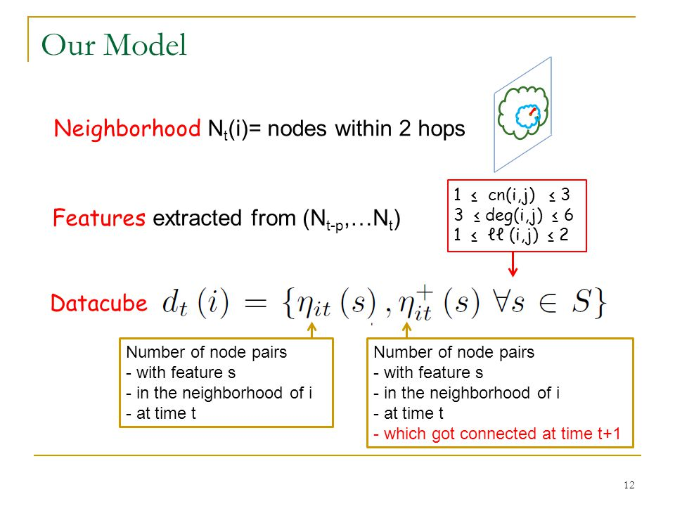 Our Model Number of node pairs - with feature s - in the neighborhood of i - at time t Number of node pairs - with feature s - in the neighborhood of