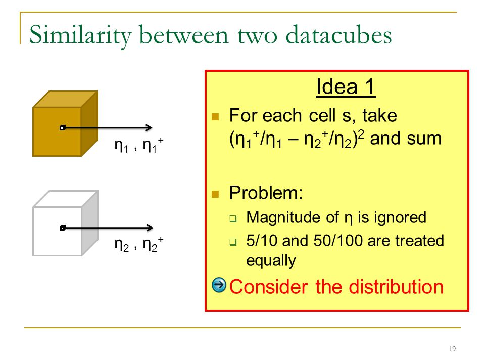 Similarity between two datacubes Idea 1 For each cell s, take (η 1 + /η 1 – η 2 + /η 2 ) 2 and sum Problem:  Magnitude of η is ignored  5/10 and 50/